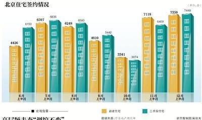 """京楼市12月成交量""""冲高"""" 将成为年内第二高点"""
