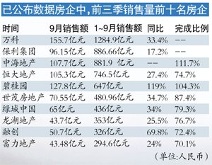 多家房企全年目标已提前完成 平价走量仍是主流