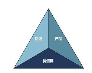房地产企业战略定位的三维模型
