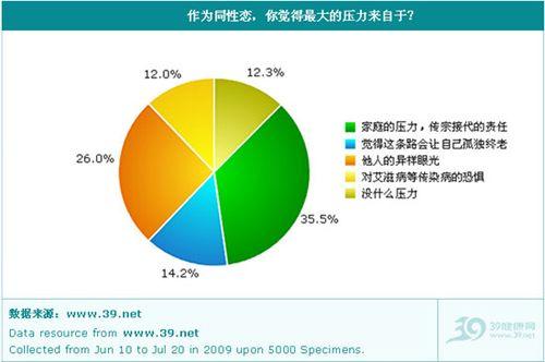 中国人对同性恋是否歧视
