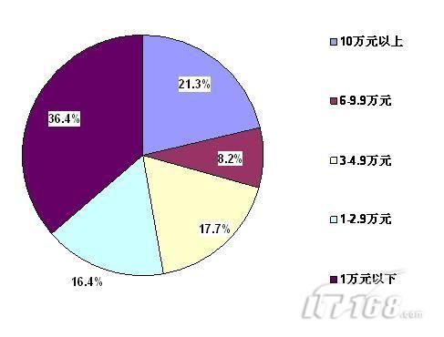图2企业购买项目管理软件的费用预算高清图片