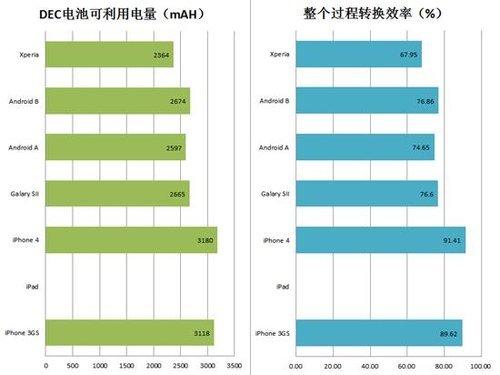 充电上较量 苹果与安卓手机电量测试