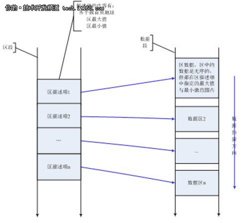 图1 列存储表存储架构图片