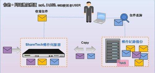 邮件效劳器的扩展