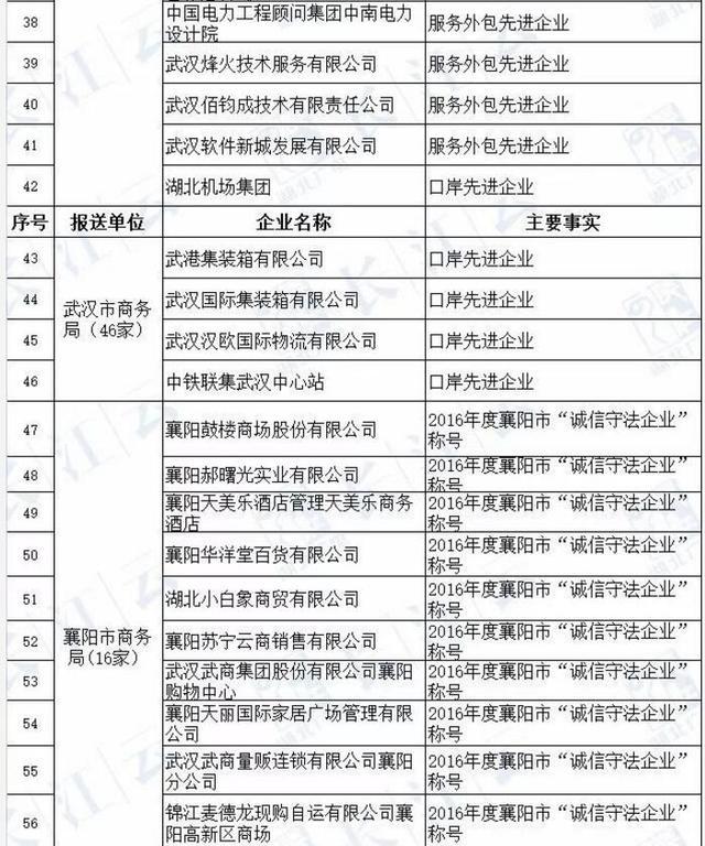"""湖北企业""""红黑榜"""" 公示 十堰这家单位上榜"""