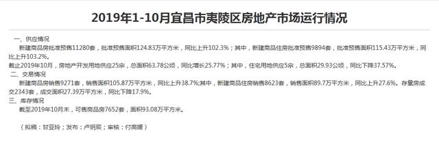 宜昌1-10月新房销售26885套 10末库存24192套