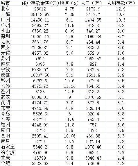 哪些城市居民存款最多?武汉人均存款达6.1万元
