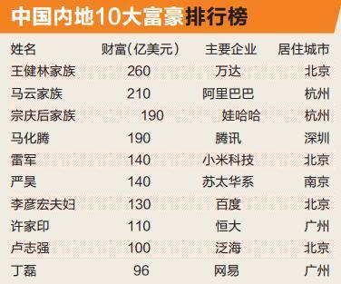 """武汉有5个10亿美元级富豪 白手起家""""不拼爹"""""""