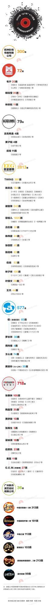 6609首KTV歌曲疑似要下架 这80首金曲太可惜
