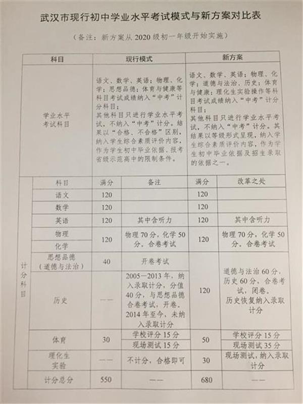 武汉教育局征求详解新意见延长可以初中方案英语级几考中考时间图片