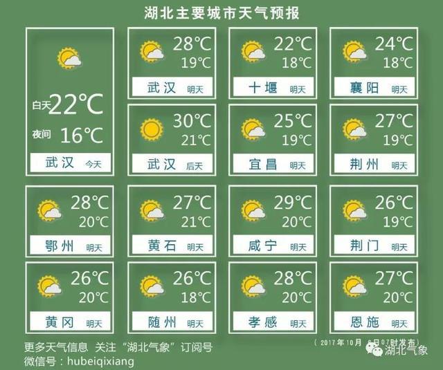 昨天冷得穿袄子 今起升温局地将冲上30℃
