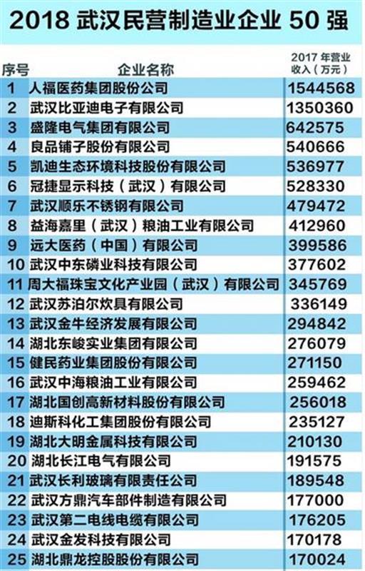 2018武汉民企100强榜出炉! 16家民企跻身百亿俱乐部