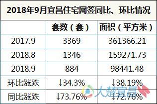 """金九唱""""凉凉"""" 9月宜昌住宅网签884套创3年来最低"""