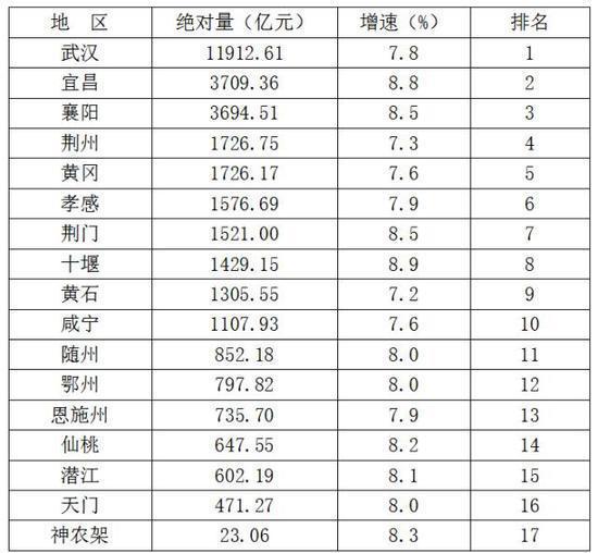 2012湖北各地市gdp_2016年各地经济数据出炉湖北GDP总量首次迈过3万亿元大关