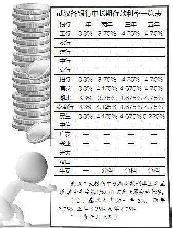 武汉7银行定存利率上浮 10万存5年多得2375元