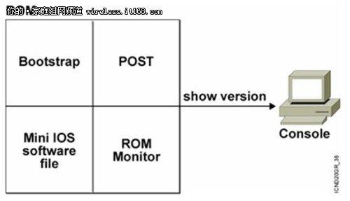 电脑开机步骤图解
