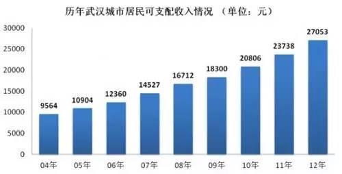 武汉市2021年人均收入_武汉市2021离婚证内页