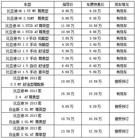 武汉华中车展 比亚迪全系钜惠高清图片