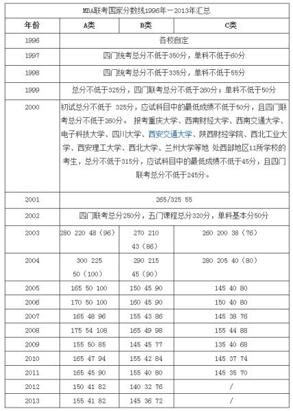 2013mba联考分数线_