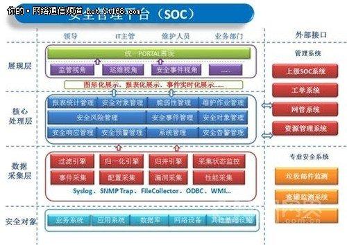 天融信安全监控管理解决方案