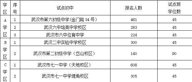 武汉江岸区优质公办初中今日摇号23日可查询招生什么有没有学校天几这的(初中)宁波图片