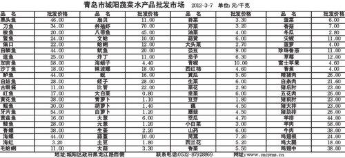 青岛市城阳水产品蔬菜批发市场