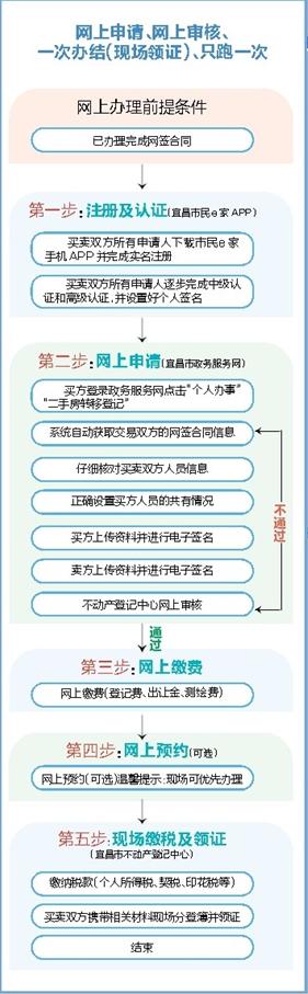 丰南房产信息(2017年10月31日花样翻新)