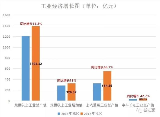 江夏gdp_终于找到你 原来2019年黄陂的GDP能超过江夏是这个原因