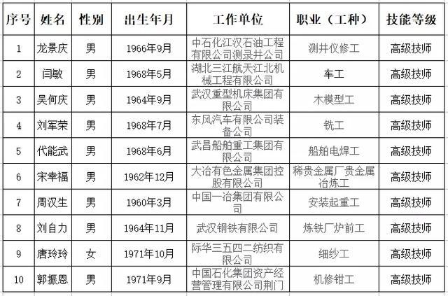 首届湖北工匠、湖北省技能大师、湖北省技术能手候选人即日起面向社会公示!