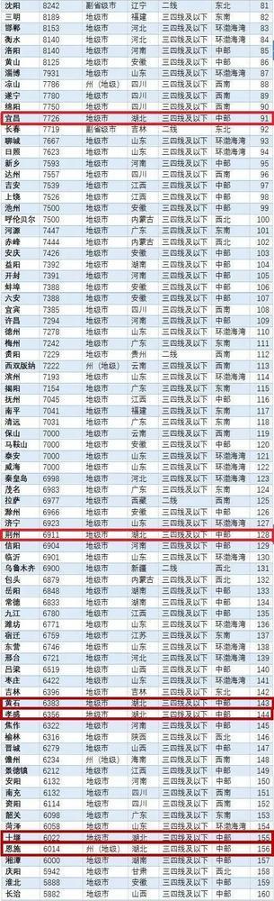 全国261个城市二手房价排名出炉 湖北孝感上榜