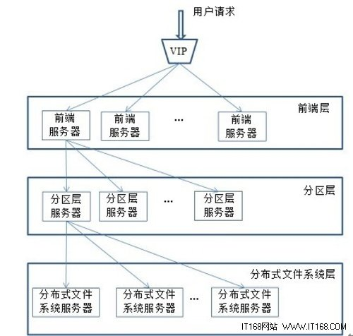 azure处理数据访问请求4步流程
