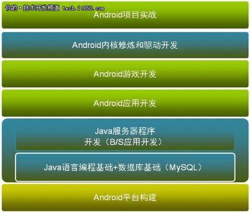 Android开发者如何快速进行入门开发