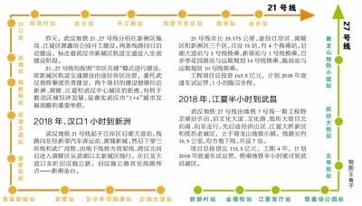 地铁21号线27号线同日开工 未来半小时可到江夏