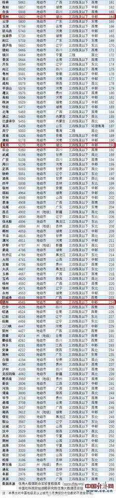 全国261个城市二手房价排名出炉 湖北黄冈上榜