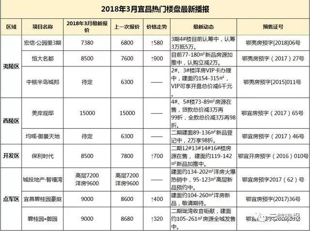 宜昌3月房价涨幅进入全国前十 新房连续5月上涨