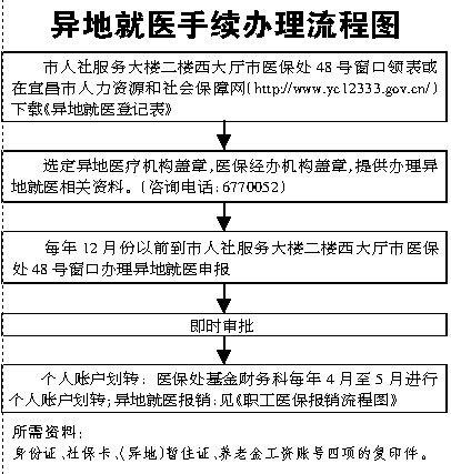 企业离退休人员死亡后待遇申领手续办理流程图-宜昌人社局制便民办