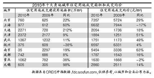 2010十大卖地城市 大连武汉南京土地收入翻番