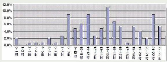 图为:近三年清明小长假事故时间分布图