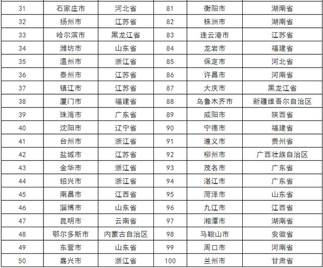 中国城市产业竞争力百强出炉!武汉襄阳宜昌上榜