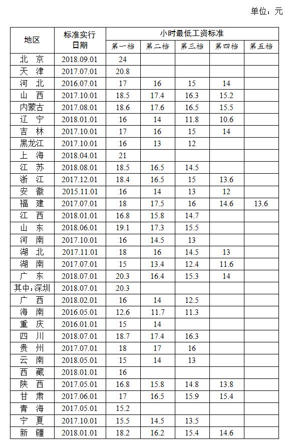 31省最低工资排名:上海全国最高 湖北1750元
