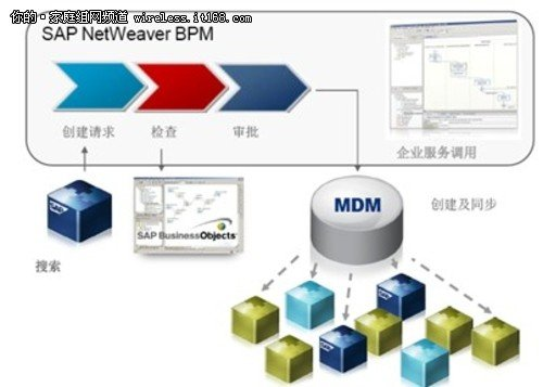 SAP TechEd:SAP NETWEAVER 主数据管理