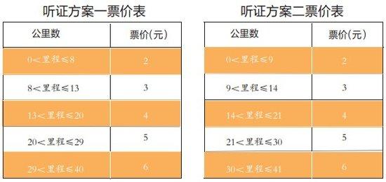 武汉地铁票价听证方案 2元起步价获全票通过