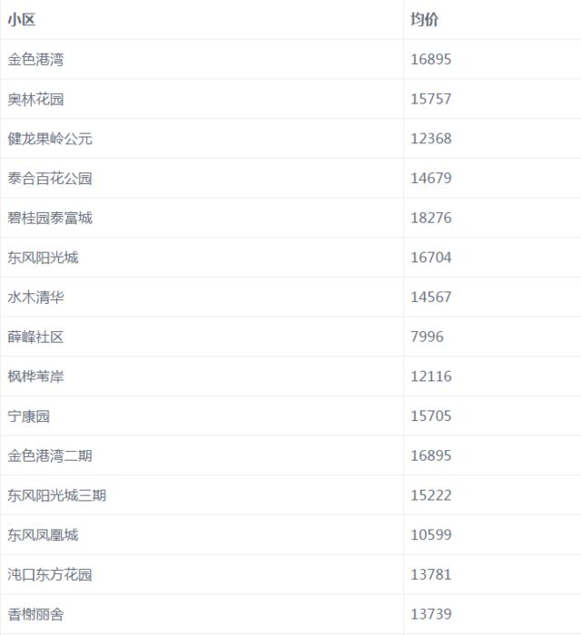 6月武汉房价环比上涨1.2% 或因房企为冲业绩扎堆入市推高房价