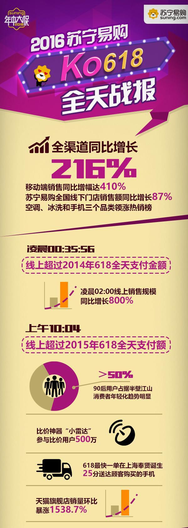 大屏彩电送装一体服务增长110%:苏宁引