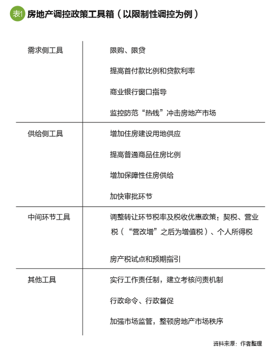 中国式房地产调控的症结与出路