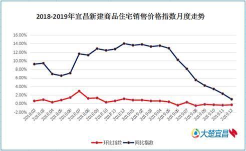 12月宜昌新房二手房价格环比双降