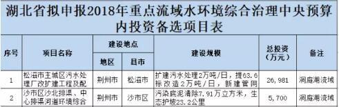 荆州2个项目或将得到国家投资 金额高达近6亿元