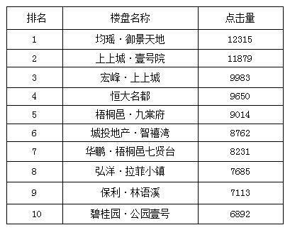 宜昌一周热点楼盘top10 御景天地高居榜首