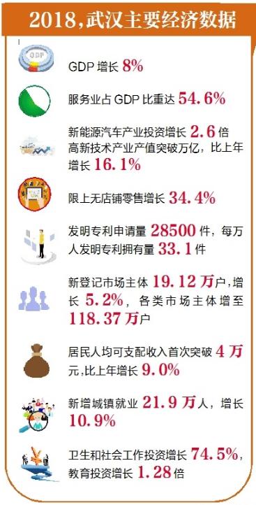 2018年武汉市经济总量_2000年武汉市地图