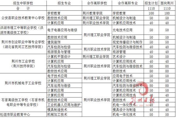荆州高中重点招生计划录取最低分为出炉330分淞浦吗阶段区是高中图片